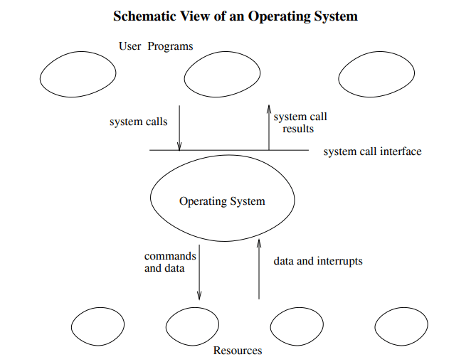 views in Operating System