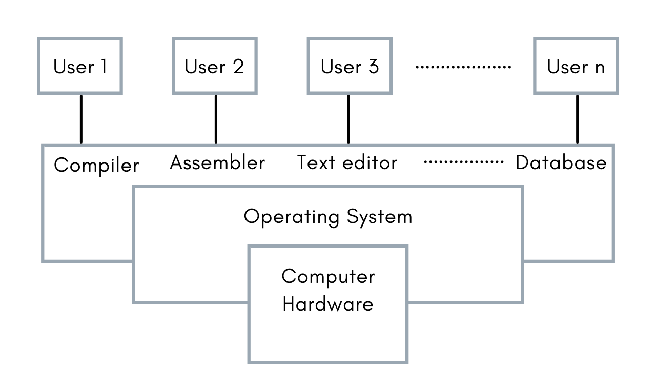 abstract views of Operating System