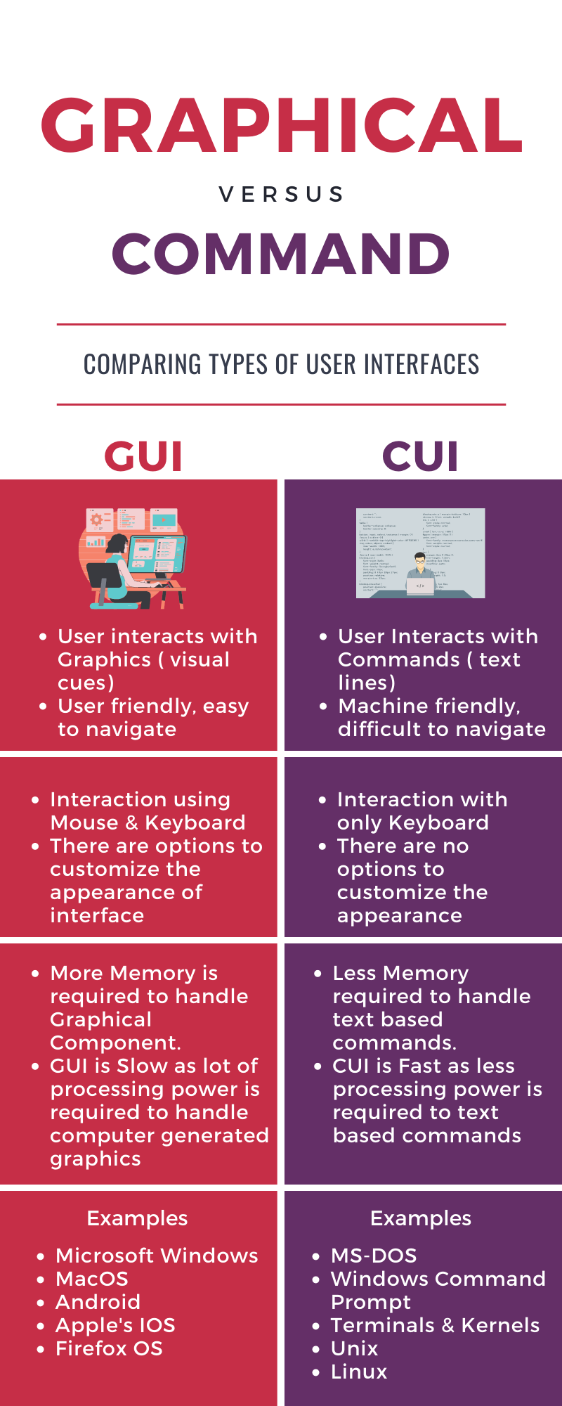 Difference between GUI and CUI [ CUI Vs GUI ]