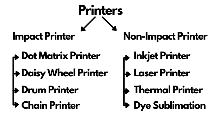 Impact and Non Impact Printer Examples and types