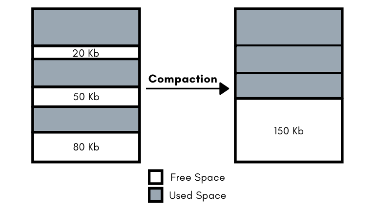 Compaction in operating system