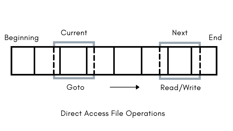 Direct Access ( or Relative Access)